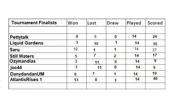 Tournament Finalists Score Sheet.jpg