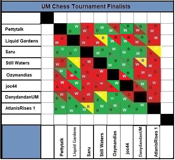 UM Chess Tournament Finalists CHART.jpg