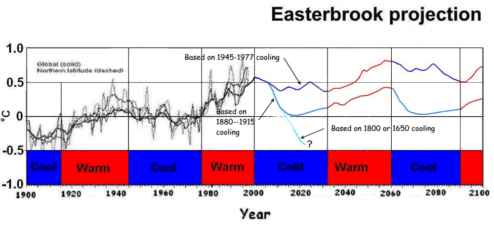 EasterbrookProjection.png