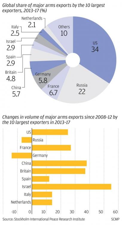 2013-2017 World Arms Sales.jpg