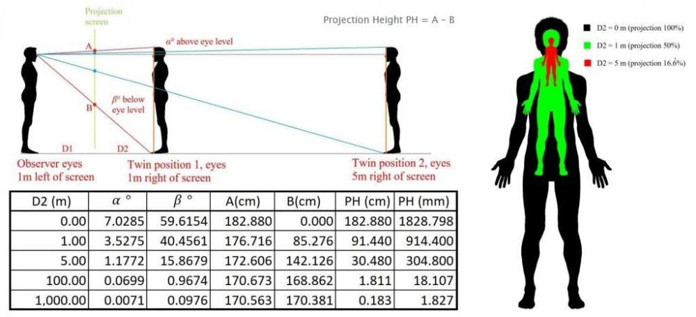 Projection_height_as_a_function_of_distance_D2.thumb.jpg.feb93134341f3017a356e1136562e1b6.jpg